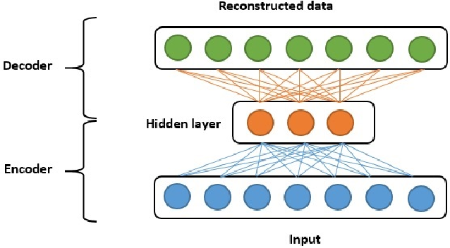 Figure 1 for Multimodal deep learning approach for joint EEG-EMG data compression and classification