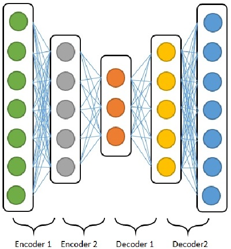Figure 2 for Multimodal deep learning approach for joint EEG-EMG data compression and classification