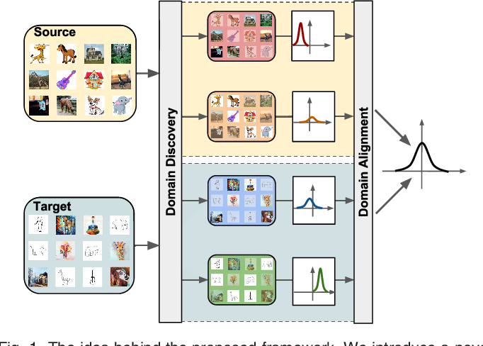 Figure 1 for Inferring Latent Domains for Unsupervised Deep Domain Adaptation