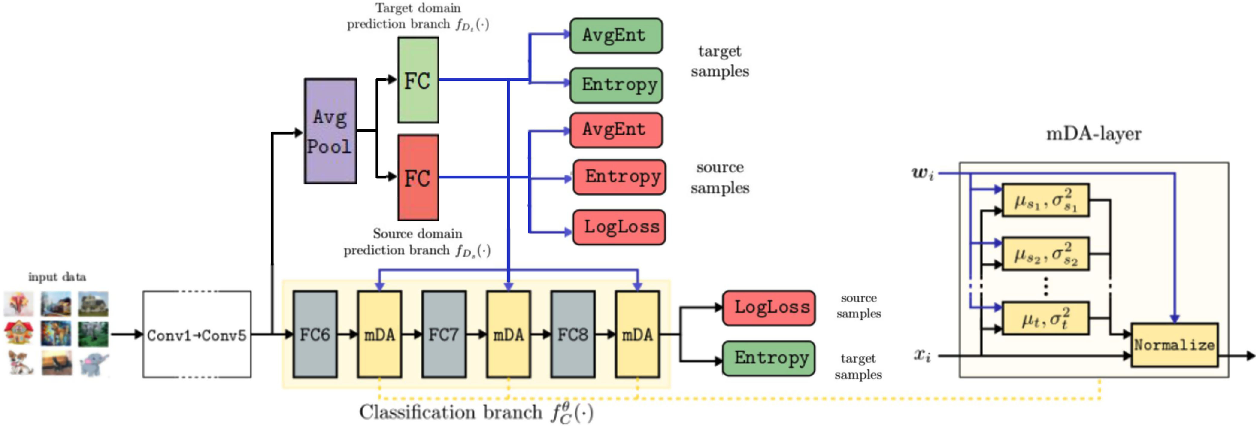 Figure 3 for Inferring Latent Domains for Unsupervised Deep Domain Adaptation
