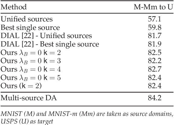 Figure 2 for Inferring Latent Domains for Unsupervised Deep Domain Adaptation