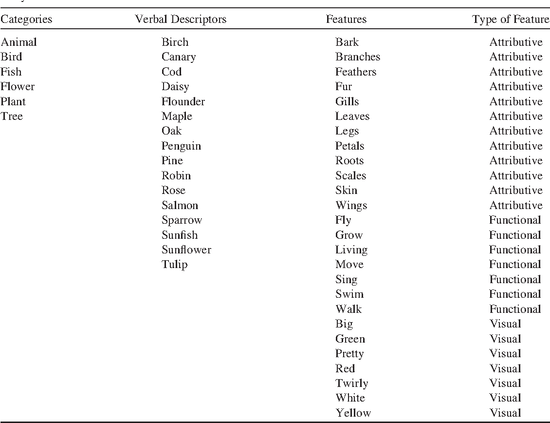 Symbol interdependency in symbolic and embodied cognition table 1 biocorpaavc Choice Image