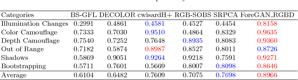 Figure 4 for Unsupervised RGBD Video Object Segmentation Using GANs