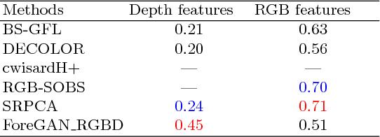 Figure 2 for Unsupervised RGBD Video Object Segmentation Using GANs