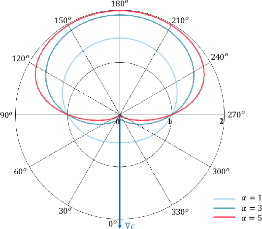 Figure 2 for EVA-Planner: Environmental Adaptive Quadrotor Planning