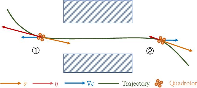 Figure 3 for EVA-Planner: Environmental Adaptive Quadrotor Planning
