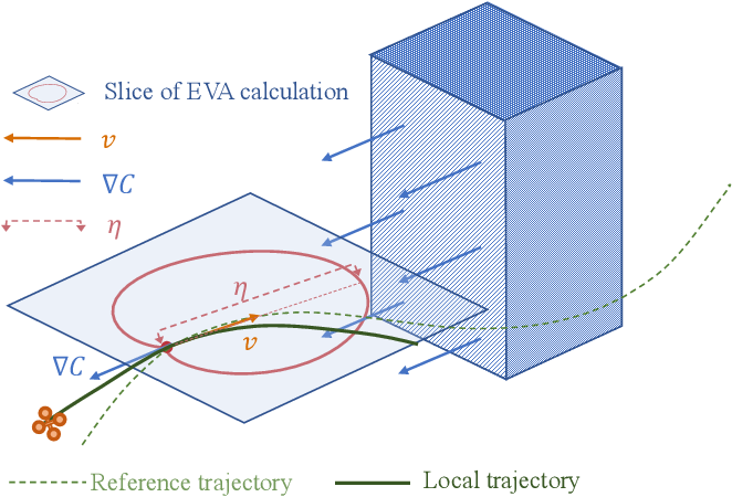 Figure 4 for EVA-Planner: Environmental Adaptive Quadrotor Planning