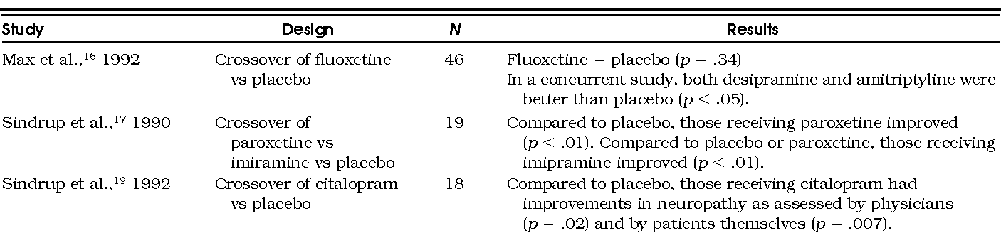 What is fluoxetine