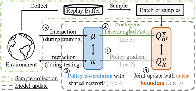 Figure 3 for Off-Policy Deep Reinforcement Learning with Analogous Disentangled Exploration