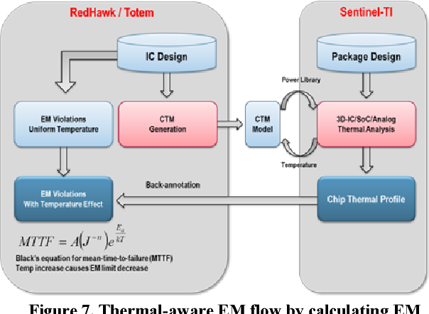 Figure 7 from Fast thermal coupling simulation of on-chip