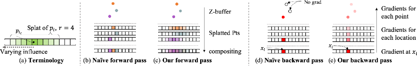 Figure 4 for SynSin: End-to-end View Synthesis from a Single Image