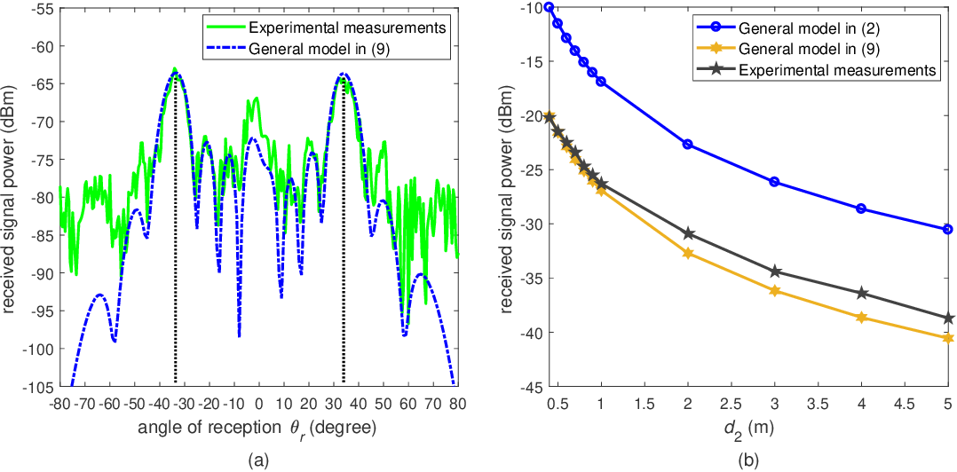 Figure 2 for Path Loss Modeling and Measurements for Reconfigurable Intelligent Surfaces in the Millimeter-Wave Frequency Band