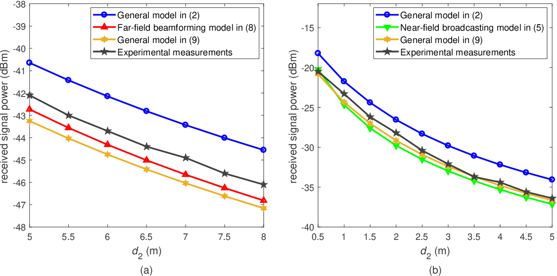 Figure 3 for Path Loss Modeling and Measurements for Reconfigurable Intelligent Surfaces in the Millimeter-Wave Frequency Band