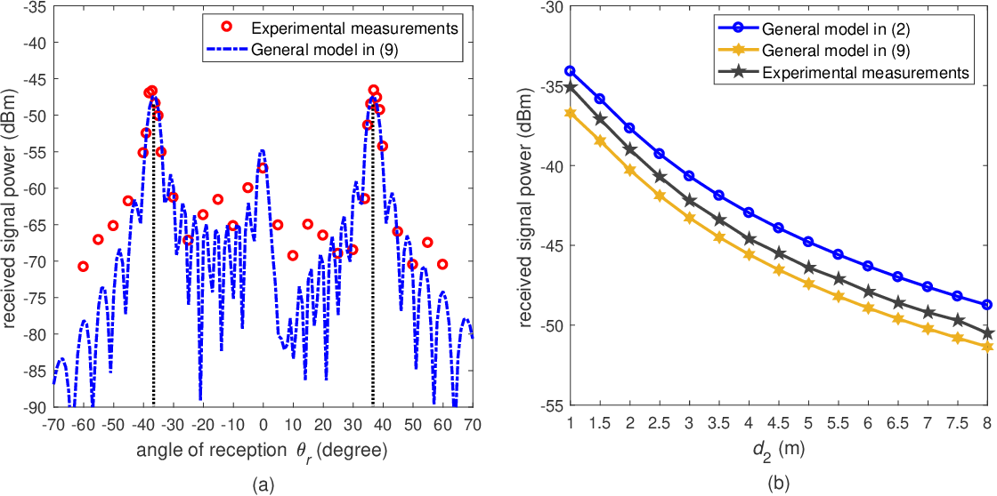 Figure 4 for Path Loss Modeling and Measurements for Reconfigurable Intelligent Surfaces in the Millimeter-Wave Frequency Band