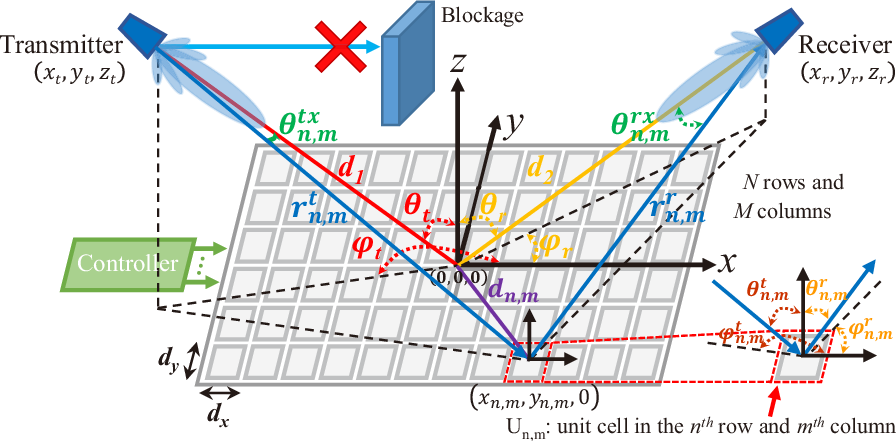 Figure 1 for Path Loss Modeling and Measurements for Reconfigurable Intelligent Surfaces in the Millimeter-Wave Frequency Band
