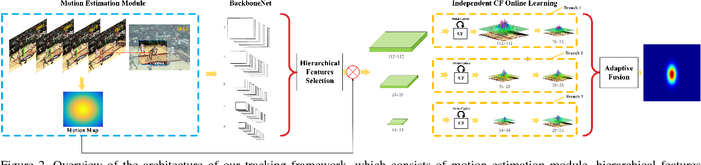 Figure 3 for Multi-hierarchical Independent Correlation Filters for Visual Tracking