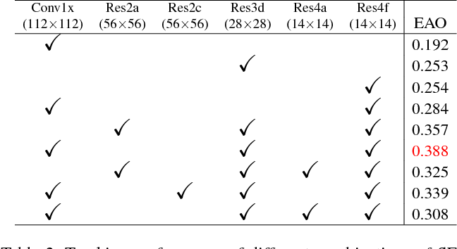 Figure 4 for Multi-hierarchical Independent Correlation Filters for Visual Tracking