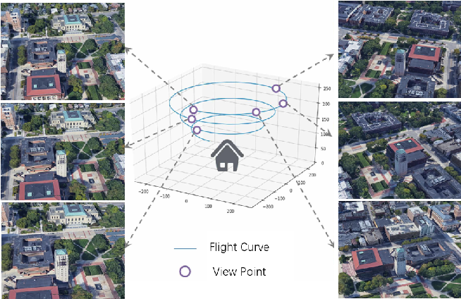 Figure 2 for Multi-view Drone-based Geo-localization via Style and Spatial Alignment