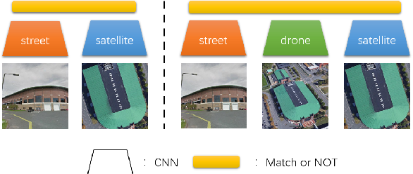 Figure 4 for Multi-view Drone-based Geo-localization via Style and Spatial Alignment
