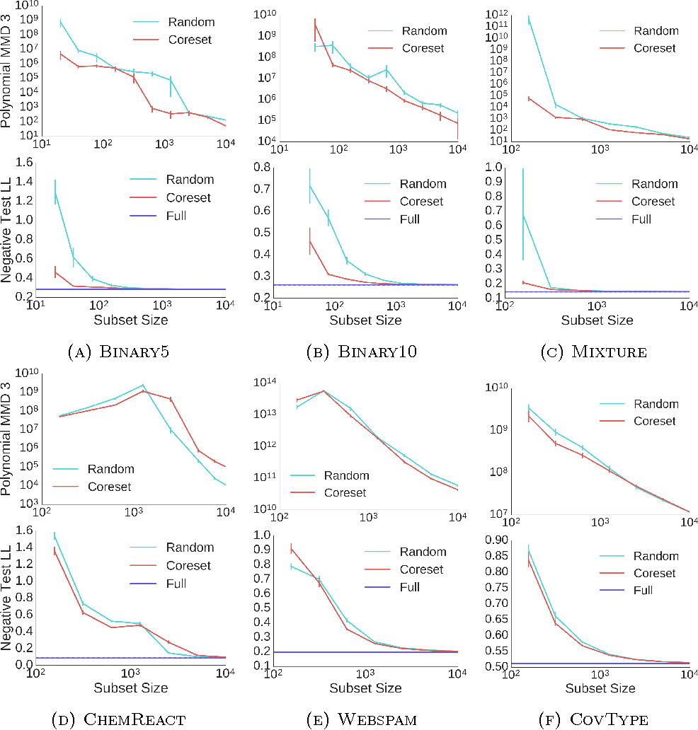 Figure 3 for Coresets for Scalable Bayesian Logistic Regression