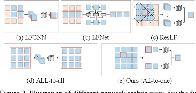 Figure 3 for Light Field Spatial Super-resolution via Deep Combinatorial Geometry Embedding and Structural Consistency Regularization