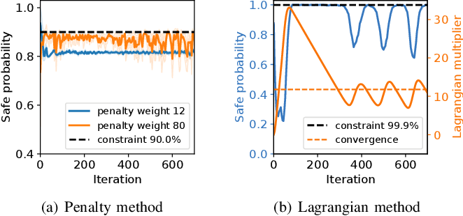 Figure 1 for Model-based Chance-Constrained Reinforcement Learning via Separated Proportional-Integral Lagrangian