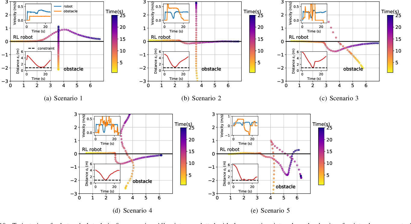 Figure 2 for Model-based Chance-Constrained Reinforcement Learning via Separated Proportional-Integral Lagrangian