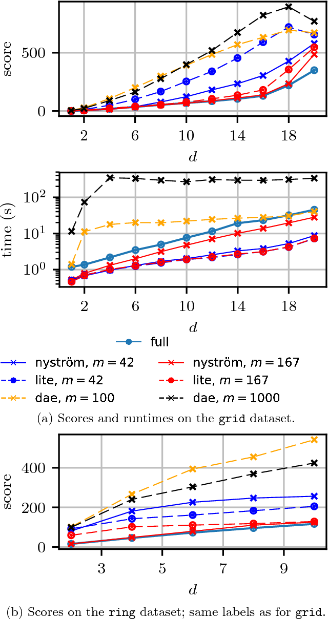 Figure 3 for Efficient and principled score estimation with Nyström kernel exponential families