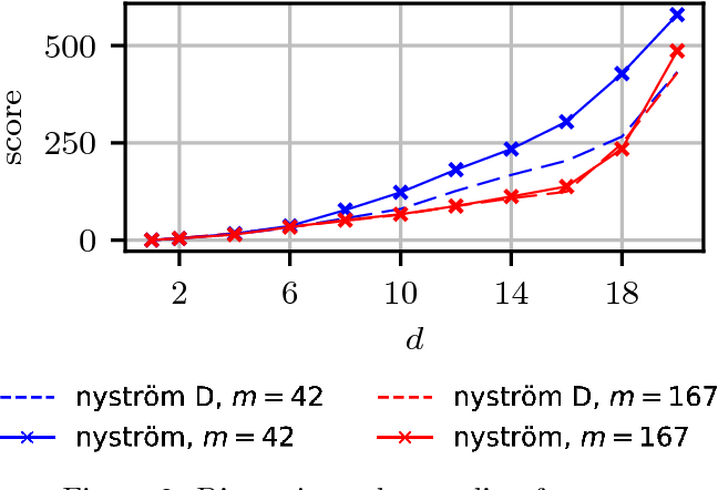 Figure 1 for Efficient and principled score estimation with Nyström kernel exponential families