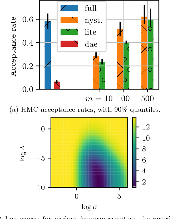 Figure 2 for Efficient and principled score estimation with Nyström kernel exponential families