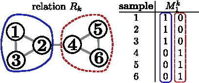 Figure 2 for Graph Based Relational Features for Collective Classification
