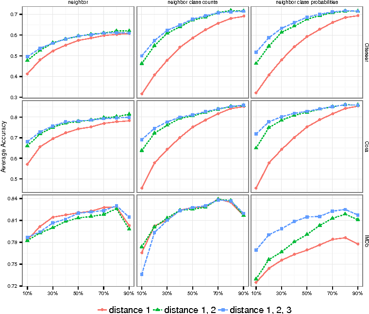 Figure 4 for Graph Based Relational Features for Collective Classification