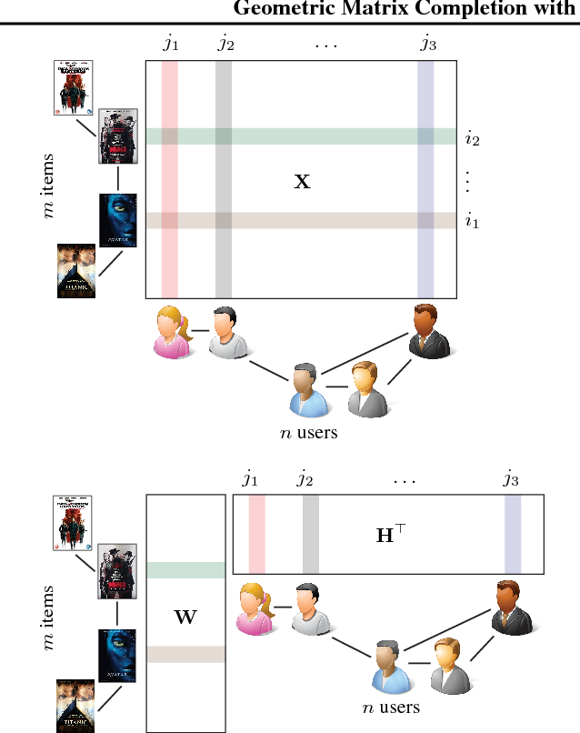 Figure 1 for Geometric Matrix Completion with Recurrent Multi-Graph Neural Networks