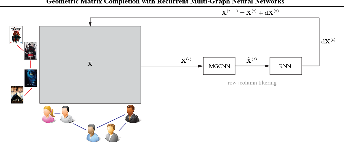 Figure 3 for Geometric Matrix Completion with Recurrent Multi-Graph Neural Networks