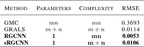 Figure 2 for Geometric Matrix Completion with Recurrent Multi-Graph Neural Networks