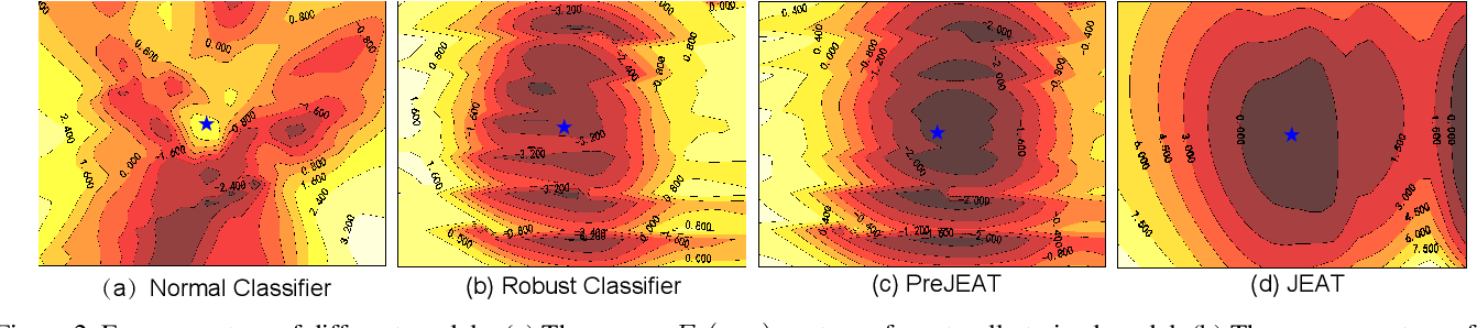 Figure 3 for Towards Understanding the Generative Capability of Adversarially Robust Classifiers