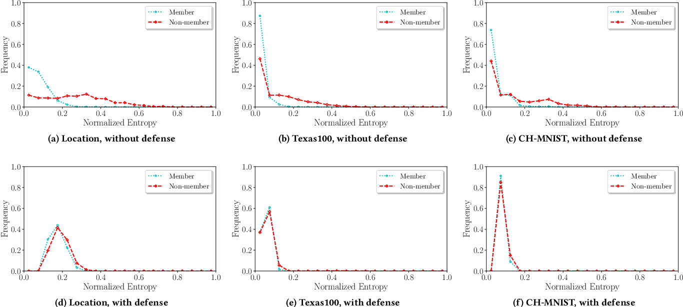 Figure 4 for MemGuard: Defending against Black-Box Membership Inference Attacks via Adversarial Examples