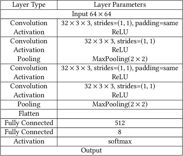 Figure 3 for MemGuard: Defending against Black-Box Membership Inference Attacks via Adversarial Examples