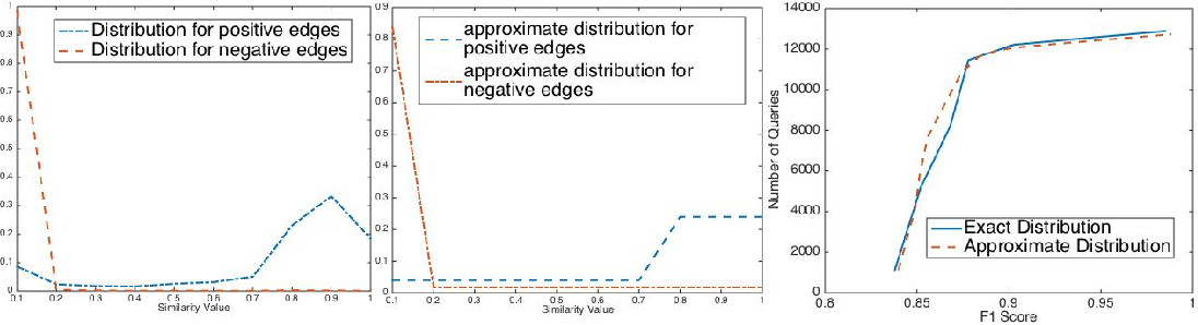 Figure 1 for Query Complexity of Clustering with Side Information
