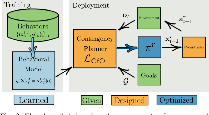 Figure 3 for Contingencies from Observations: Tractable Contingency Planning with Learned Behavior Models