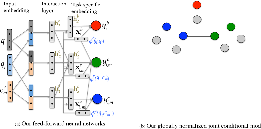 Figure 3 for Joint Multitask Learning for Community Question Answering Using Task-Specific Embeddings