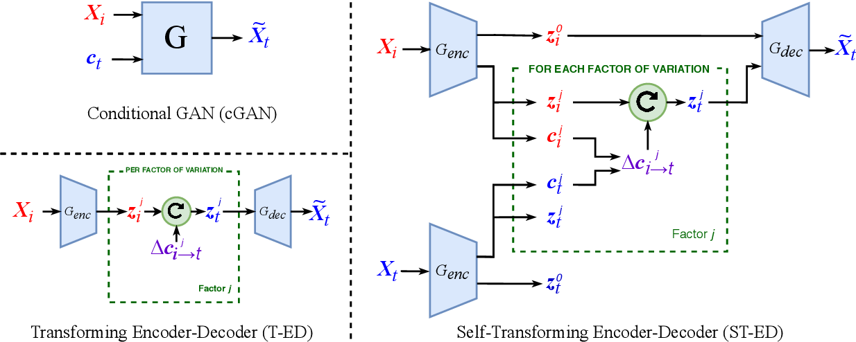 Figure 1 for Self-Learning Transformations for Improving Gaze and Head Redirection