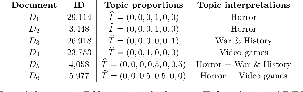 Figure 3 for Likelihood estimation of sparse topic distributions in topic models and its applications to Wasserstein document distance calculations