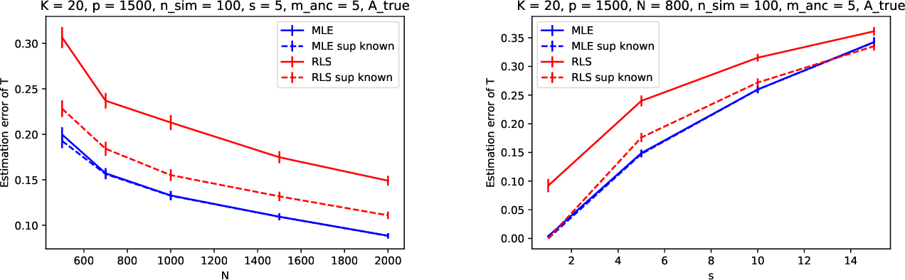 Figure 2 for Likelihood estimation of sparse topic distributions in topic models and its applications to Wasserstein document distance calculations