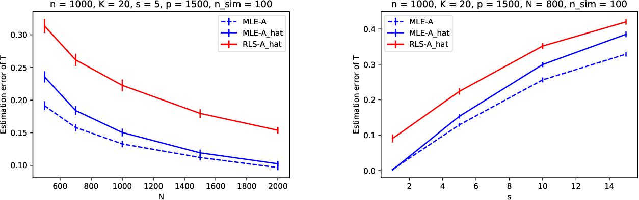 Figure 4 for Likelihood estimation of sparse topic distributions in topic models and its applications to Wasserstein document distance calculations