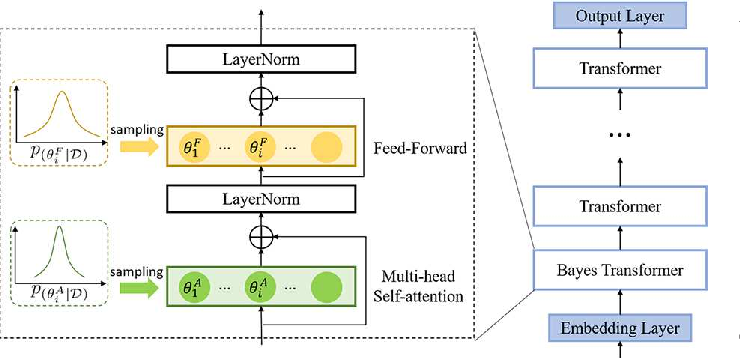 Figure 1 for Bayesian Transformer Language Models for Speech Recognition