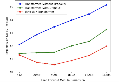 Figure 4 for Bayesian Transformer Language Models for Speech Recognition