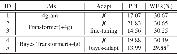 Figure 3 for Bayesian Transformer Language Models for Speech Recognition
