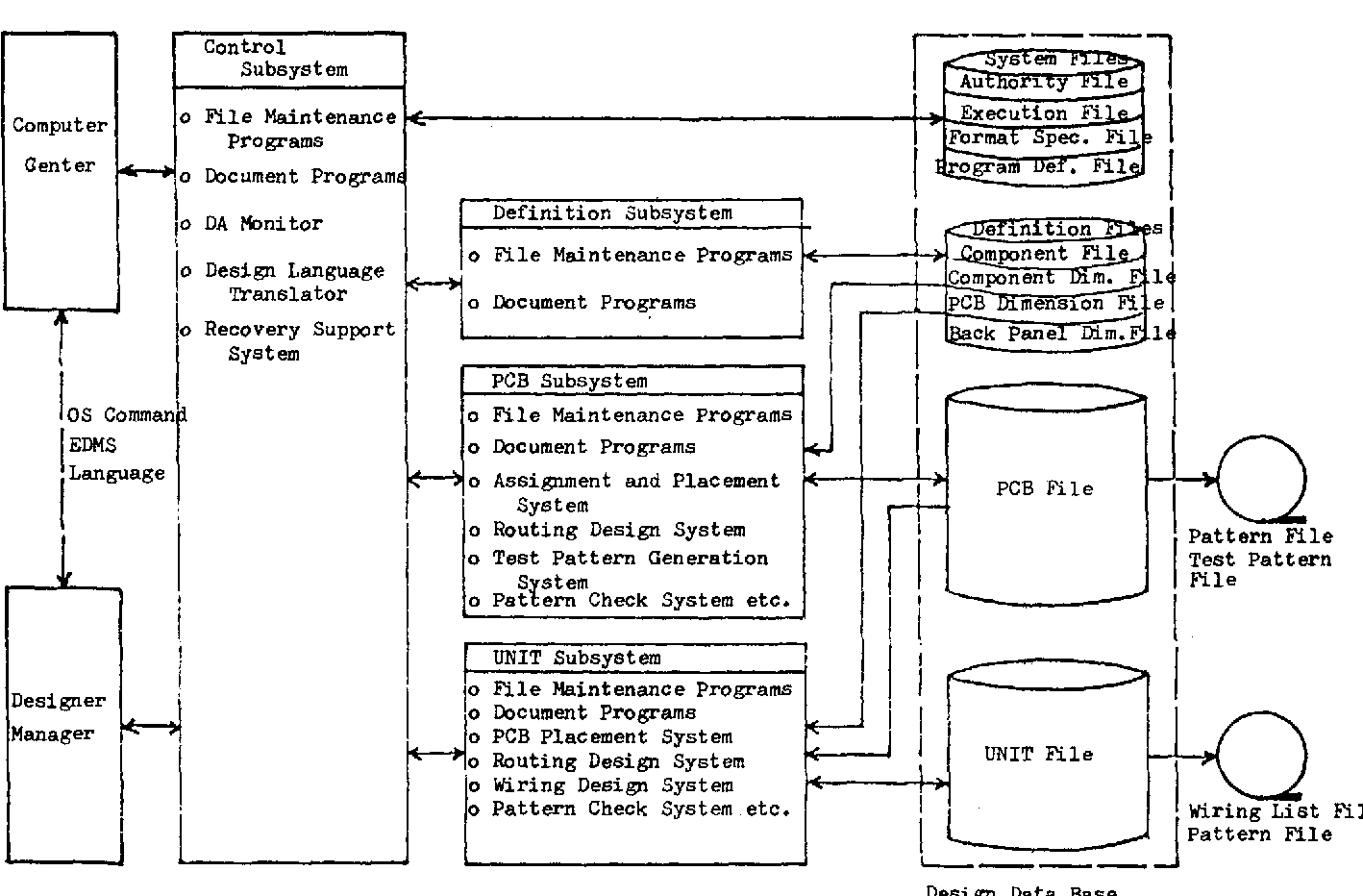 Figure 3 from Engineering Data Management System (EDMS) for