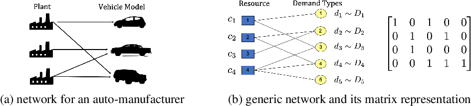 Figure 1 for Reinforcement Learning for Flexibility Design Problems